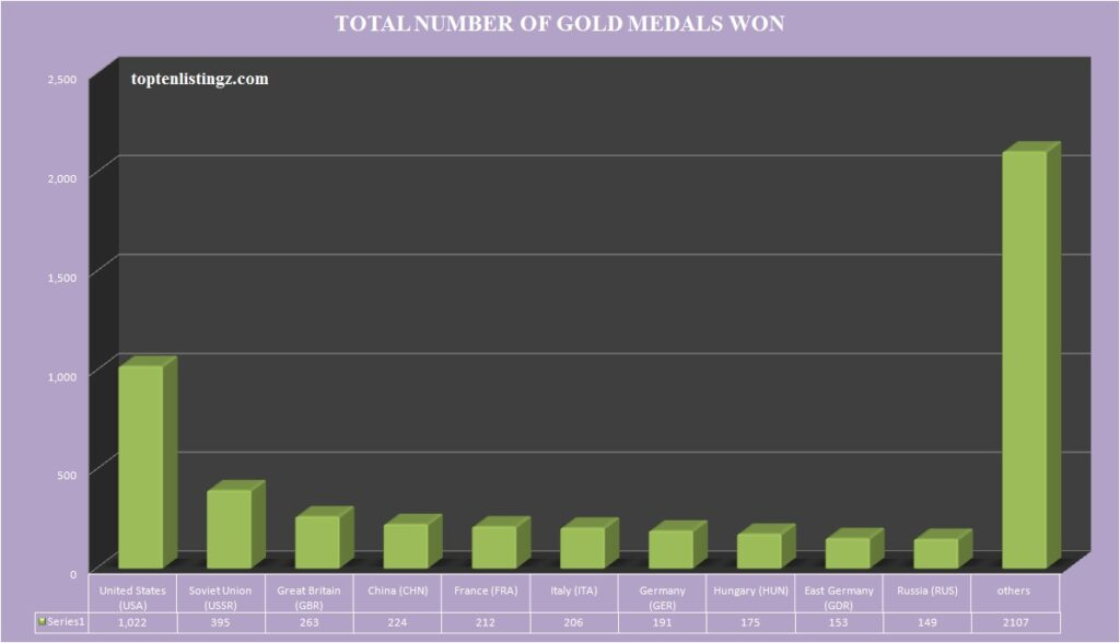 Most Gold Medal winners in Summer Olympics